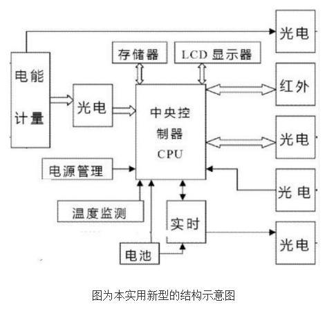 多费率电能表的工作原理及设计