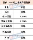 7家18650电池企业在高容量电芯产品方面的布局