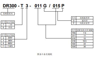 大元变频器说明书之大元DR300矢量型变频器说明书详细资料免费下载