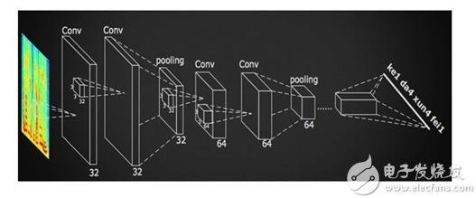 详解卷积神经网络(CNN)在语音识别中的应用