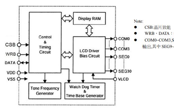 VK1056B LCD驱动器芯片的详细中文数据手册免费下载