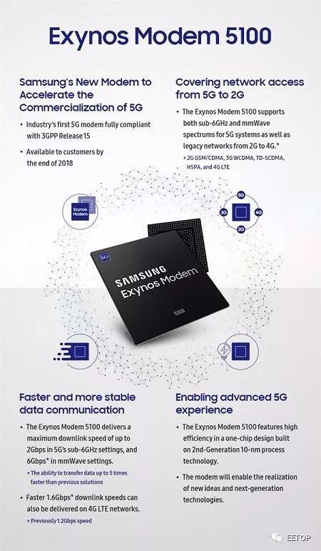三星推出基于10nm工艺的3GPP Release 15的5G基带芯片