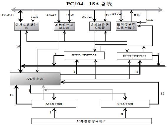 基于PC104嵌入式平台的MAX1308AD数据采集系统设计与实现