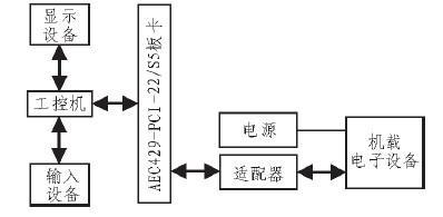 基于ARINC429总线数据的仿真发送与采集系统的设计与实现