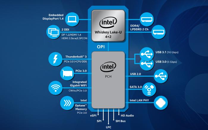 Intel宣布更新8代酷睿CPU阵容,纳入U系W...