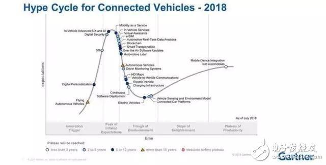 自动驾驶陷入低谷期,数百亿美元投资将打水漂