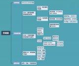 全球存储器产业链布局深度分析