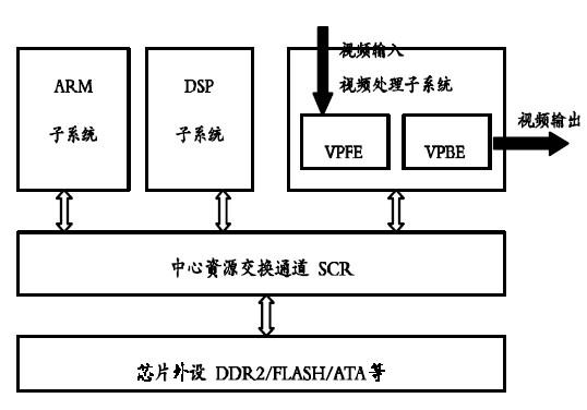 如何用DM6446实现Windows CE显示驱...
