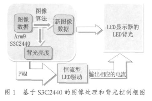 基于S3C2440和ARM的液晶顯示器背光源節電調光方法介紹