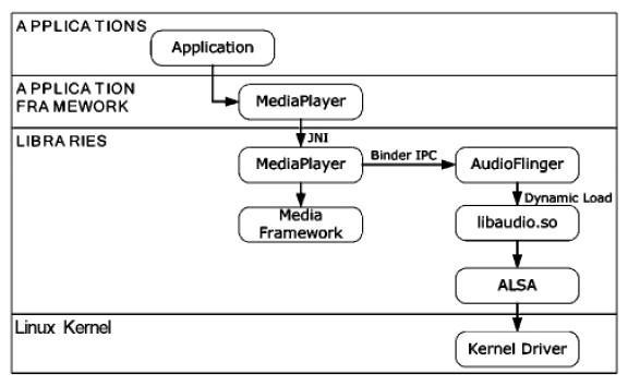 Android多媒体应用程序的开发技术与流程分析