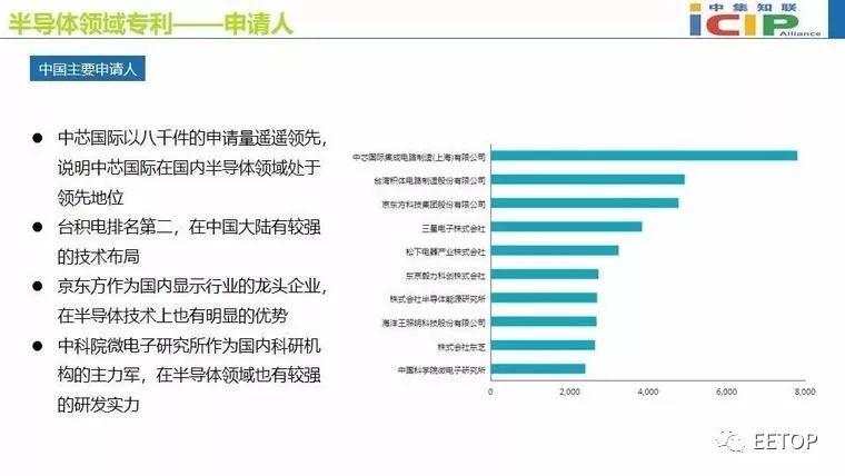 集成电路占半导体产业的80%,推动半导体产业的发展