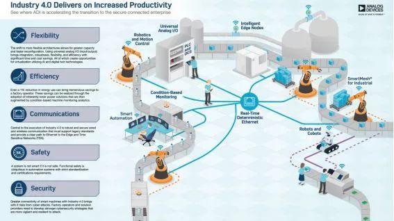 adi的module技术正在加快工业4.0革命