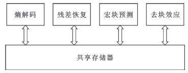 基于SystemC的存储器模型设计与性能分析