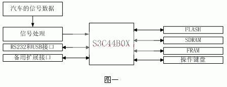如何用uClinux系统设计汽车黑匣子?