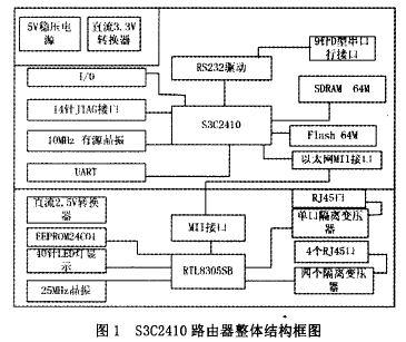 s3c2410路由器的结构,工作原理及功能实现的介绍