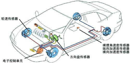 汽车ESP系统中传感器的结构特点及信号特性分析