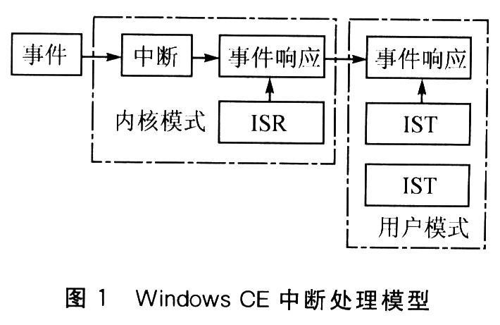 Windows CE中断流驱动程序开发实例的分析