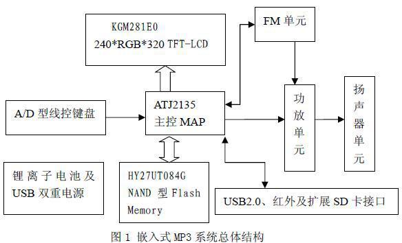 基于MAP芯片ATJ2135的嵌入式MP3播放器...