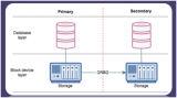 数据库高可用容灾方案设计和实现
