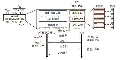 嵌入式应用系统的安全问题解决方案