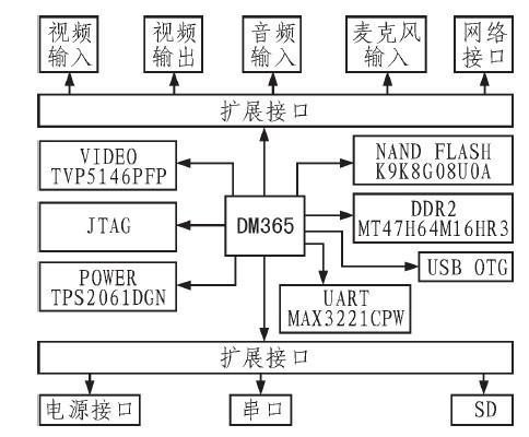 TMS320DM365的特点及基于高速网络摄像机系统的设计