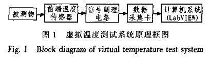 利用LabVIEW开发虚拟温度测试系统