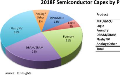 IC Insights:2018半导体存储IC资本支出540亿美元 产业占比53%