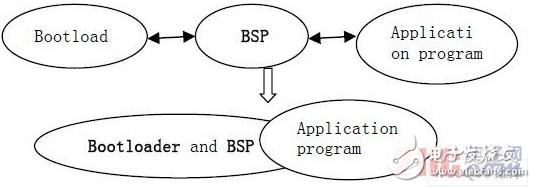 关于嵌入式系统的特点和协同性研究分析过程详解