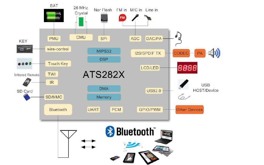 ATS282X单芯片高度集成的蓝牙音频解决方案详细资料免费下载