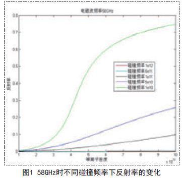 用于测量大范围的等离子体密度的标量微波反射计的设计