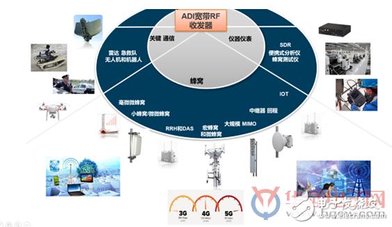 基于2G-5G全面兼顾的首款通用平台解决方案介绍