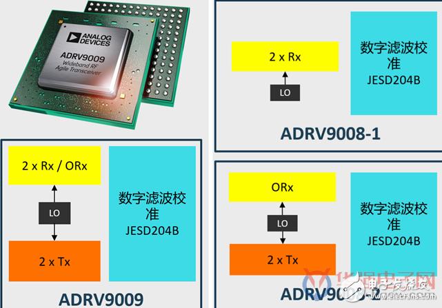 众所周知,5G技术相对4G有很大的不同,包括空口、编码、基带等,其中最直接的挑战就是频谱的扩展和扩大带宽。以往2G/3G/4G的频谱一般集中在2GHz、2.7GHz以下,而5G频谱已囊括3.5GHz、4.9GHz等,未来还将利用毫米波的频段。未来相当长的时间内,2G/3G/4G将与5G网络并存,因此电信设备制造商需要新的射频前端产品来覆盖所有新老频段。