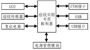 基于FPC1011F傳感器和綜合算法實現嵌入式指紋識別系統的設計