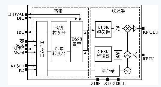 基于WirelessUSB LR無線的WUSB射頻系統解決方案