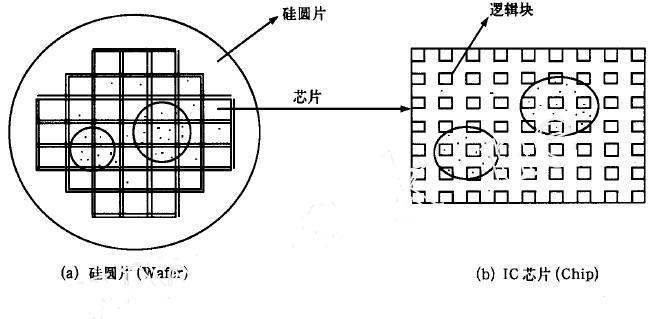 FPGA内缺陷成团机理与可靠性的策略分析