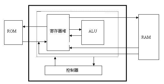 基于八位RISC 的CPU設計方案分析