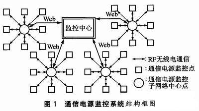 通信电源监控系统的原理及软硬件设计与实现