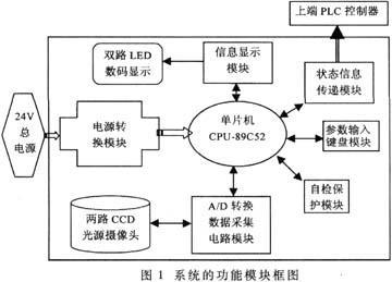 采用MCS-51单片机实现CCD信号高速数据同步...