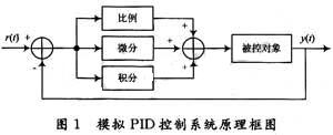 VHDL-AMS的特性、仿真分析与在控制系统中的应用