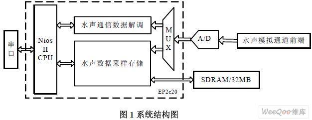 基于FPGA和SOPC的水声信号采样传感器节点数...