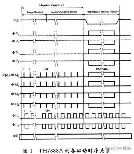 基于FPGA器件的CCD传感器驱动电路的方案设计