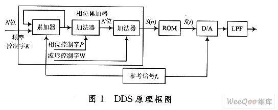 利用DDS信号检测器进行电路板的故障检测