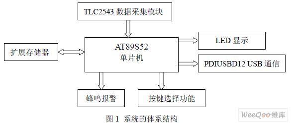TLC2543和AT89S52实现工业级数据采集监控系统