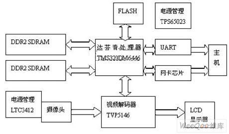 如何利用TPS65023芯片实现数字视频系统的设...