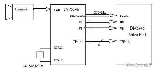 如何利用TPS65023芯片实现数字视频系统的设计?