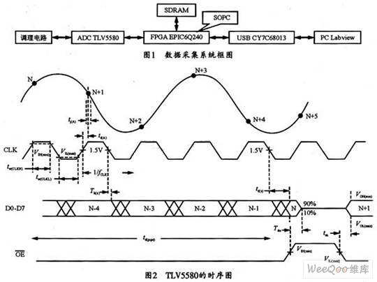 Labview控制FPGA实现SOPC数据采集系统的设计方案