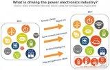 由应用驱动的电力电子市场技术仍很重要