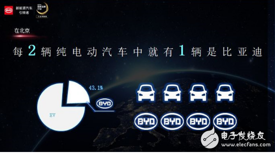 北京纯电市占率达43.1%,比亚迪为何会成为首家...