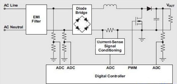 离线电源输入功率和RMS电流测量方法与优点介绍