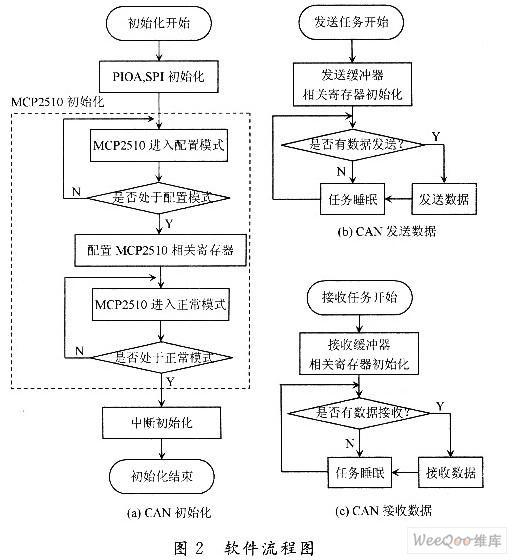 如何使用AT91RM9200处理器设计CAN智能节点?